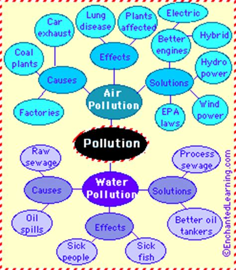Essay on industrial pollution in india